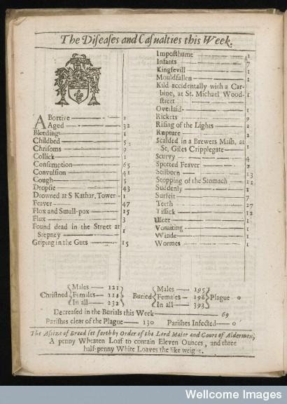 Bills of Mortality form February 21 -28, 1664. A plague free week.