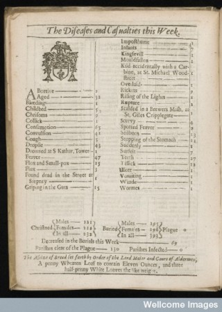 Bills of Mortality form February 21 -28, 1664. A plague free week.